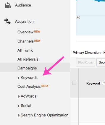 Google Analytics Keywords 2